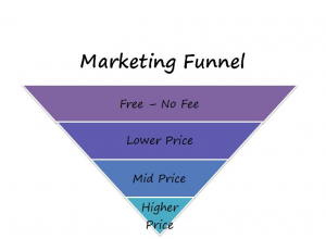 starting an online business sales funnel